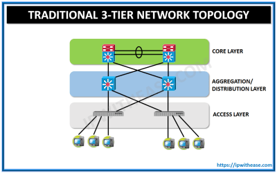 CISCO LEAF-AND-SPINE NETWORK TOPOLOGY | IP With Ease