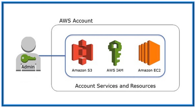 IAM (Identity access manager) in AWS