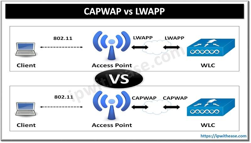 CAPWAP vs LWAPP