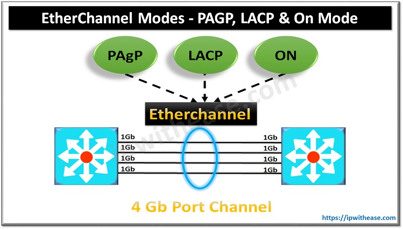 Etherchannel Modes