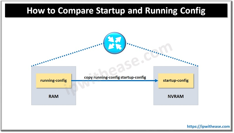 How to Compare Startup and Running Config