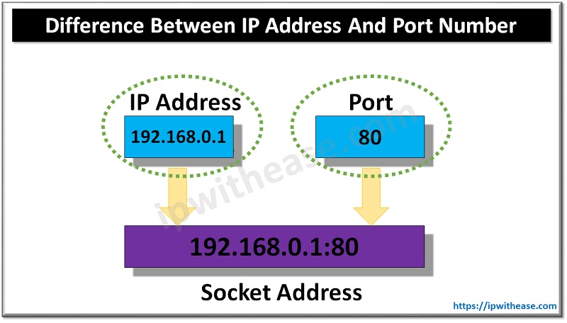 IP ADDRESS AND PORT NUMBER