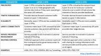 Layer 2 VPN vs Layer 3 VPN