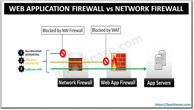 WAF vs NETWORK FIREWALL