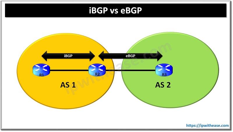 iBGP VS eBGP