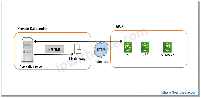 AWS STORAGE GATEWAYS FILE gateway
