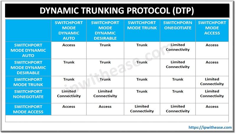 Dynamic Trunking Protocol