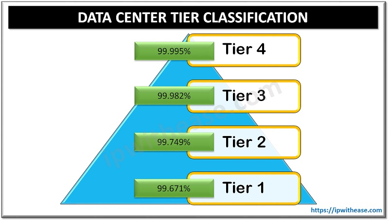 data center tier classification