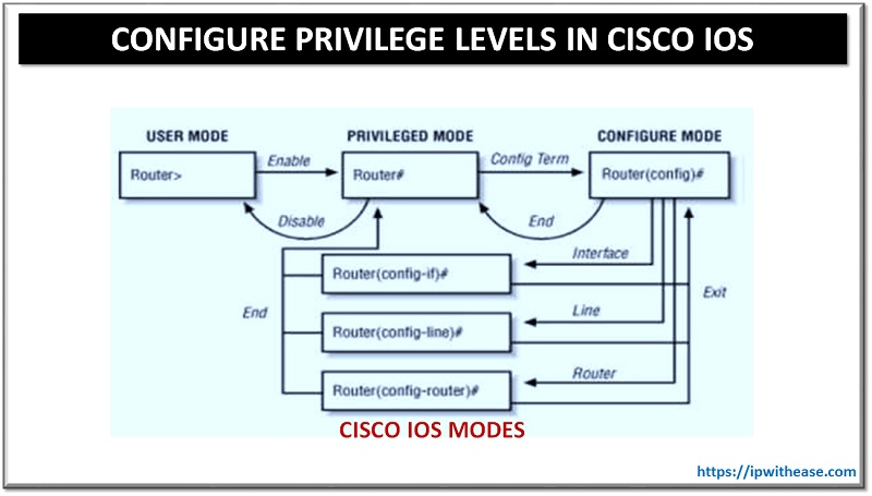 privilege levels in cisco ios