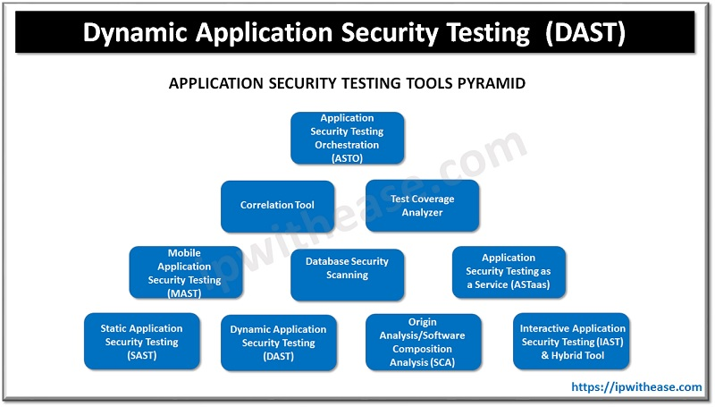 DAST Dynamic Application Security Testing