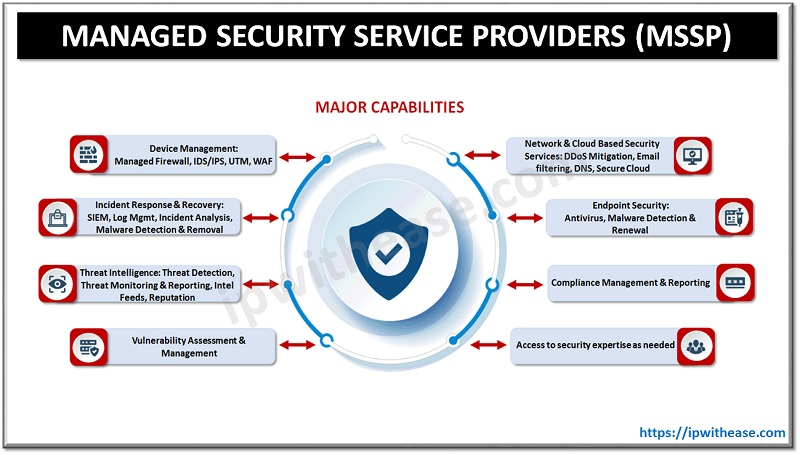 Managed Security Service Provider MSSP