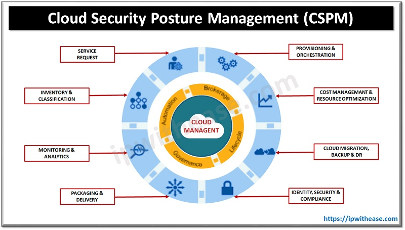 Cloud Security Posture Management CSPM
