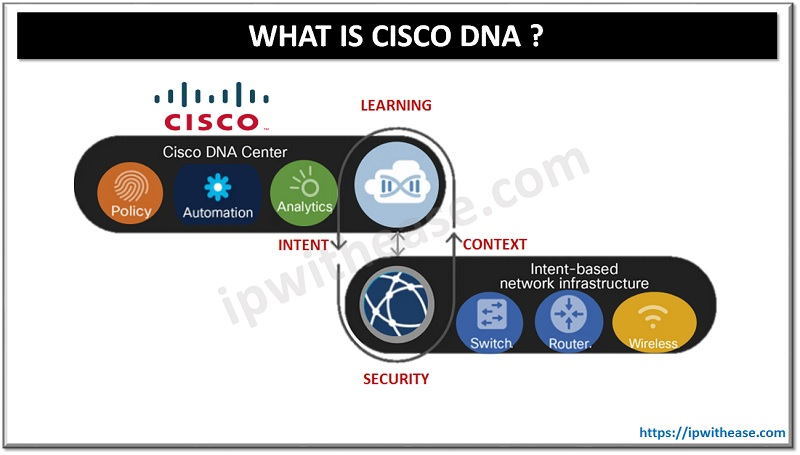 WHAT IS CISCO DNA