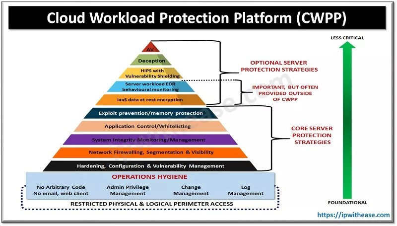 Cloud Workload Protection Platform (CWPP)