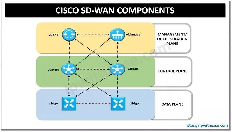 CISCO SD WAN COMPONENTS