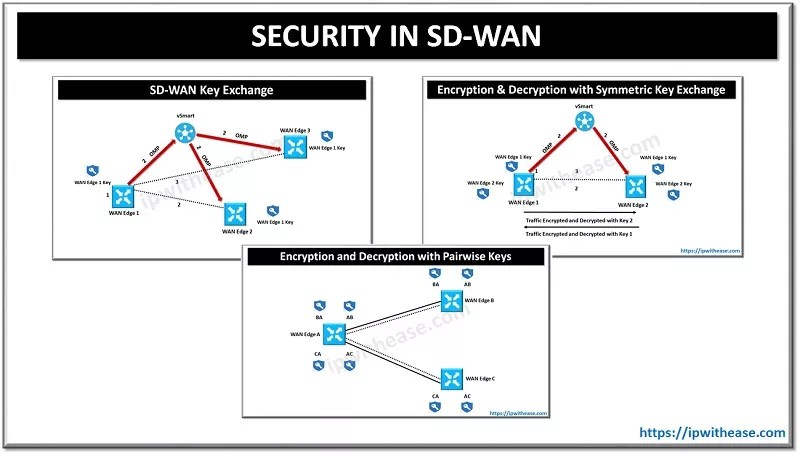 SECURITY IN SD-WAN