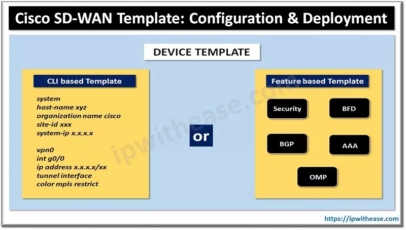 cisco sd-wan template configuration and deployment