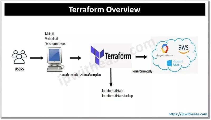 Terraform overview