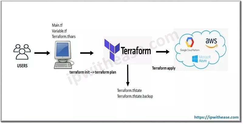 Terraform lifecycle