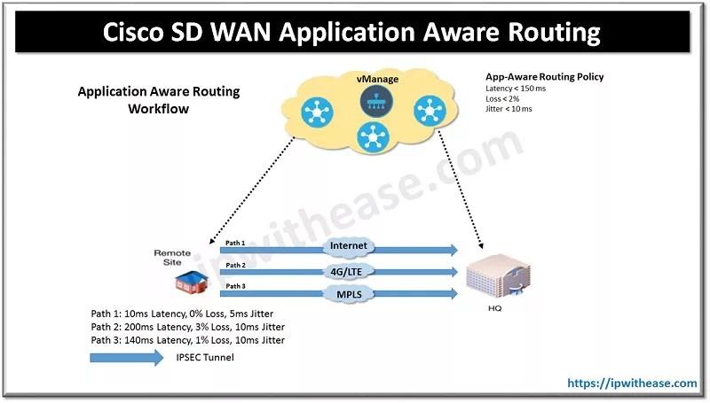 Cisco SD WAN Application Aware Routing