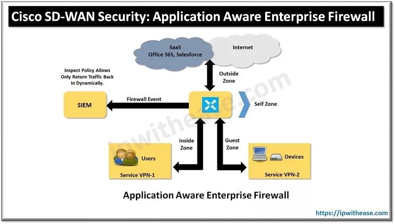 sd wan security application aware enterprise firewall