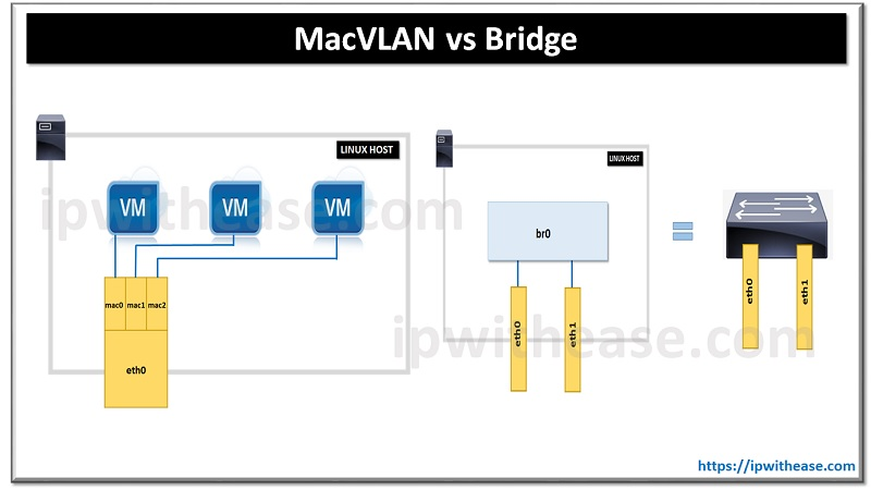 macvlan vs bridge