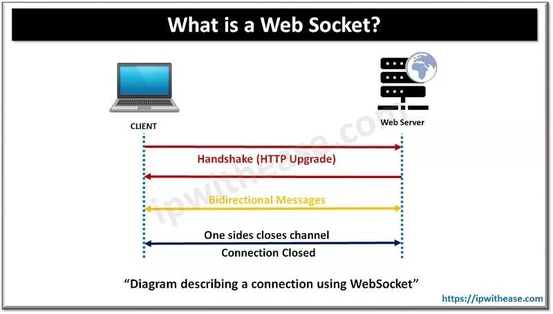 What is a websocket