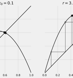 on the left panel we can see that our system converges to the intersection point of the curve and the diagonal line fixed point  [ 3345 x 1679 Pixel ]