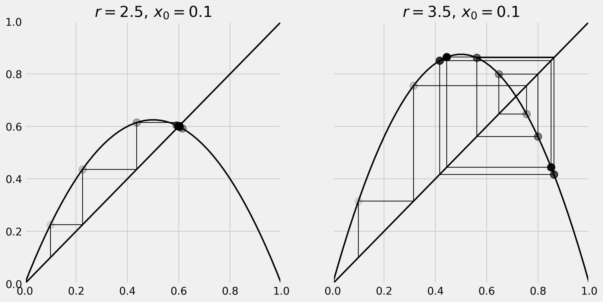 hight resolution of on the left panel we can see that our system converges to the intersection point of the curve and the diagonal line fixed point
