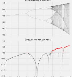 the bifurcation diagram brings out the existence of a fixed point for r 3 then two and four equilibria and a chaotic behavior when r belongs to certain  [ 2333 x 2633 Pixel ]