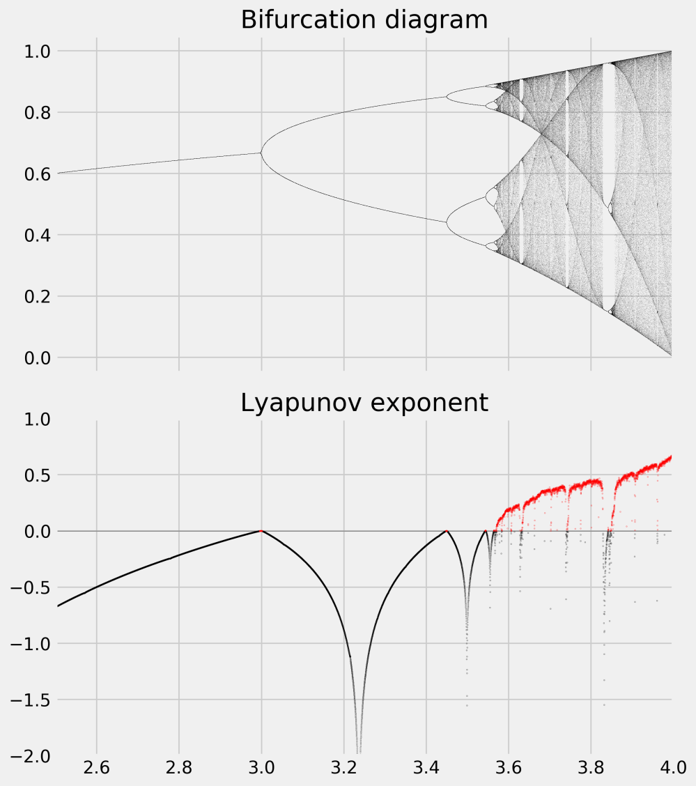 medium resolution of the bifurcation diagram brings out the existence of a fixed point for r 3 then two and four equilibria and a chaotic behavior when r belongs to certain