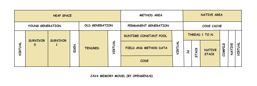 Memory Management in Java: Java Virtual Machine (JVM) Memory Model