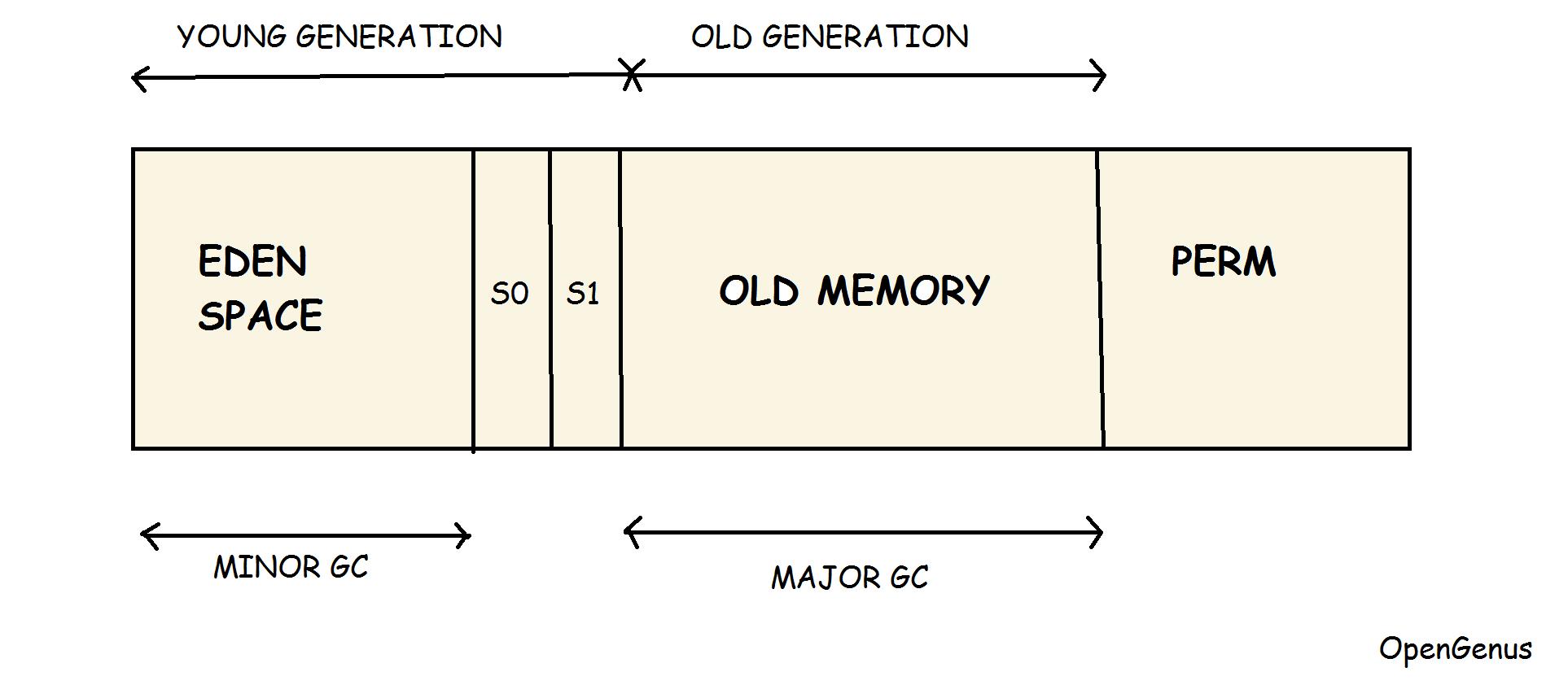 hight resolution of java virtual machine jvm memory model