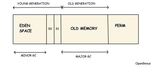 small resolution of java virtual machine jvm memory model
