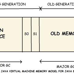 java virtual machine memory model for java 8 [ 1476 x 842 Pixel ]