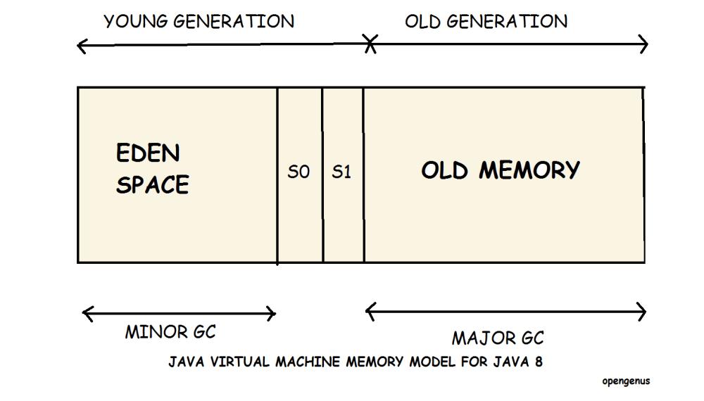medium resolution of java virtual machine memory model for java 8
