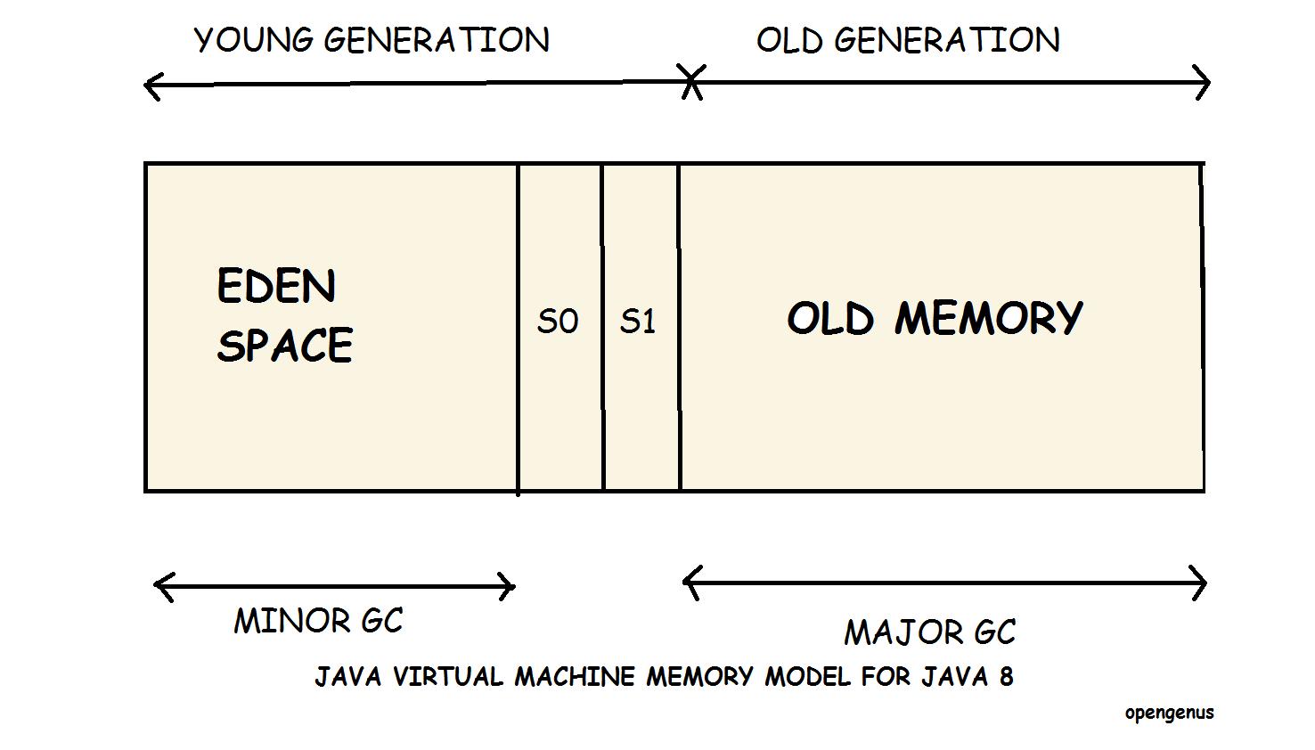 hight resolution of java virtual machine memory model for java 8