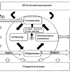 iso 9001 2008 process flow diagram loan origination [ 1374 x 851 Pixel ]