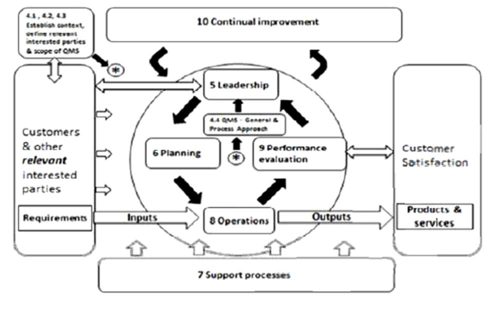 medium resolution of iso 9001 2008 process flow diagram loan origination