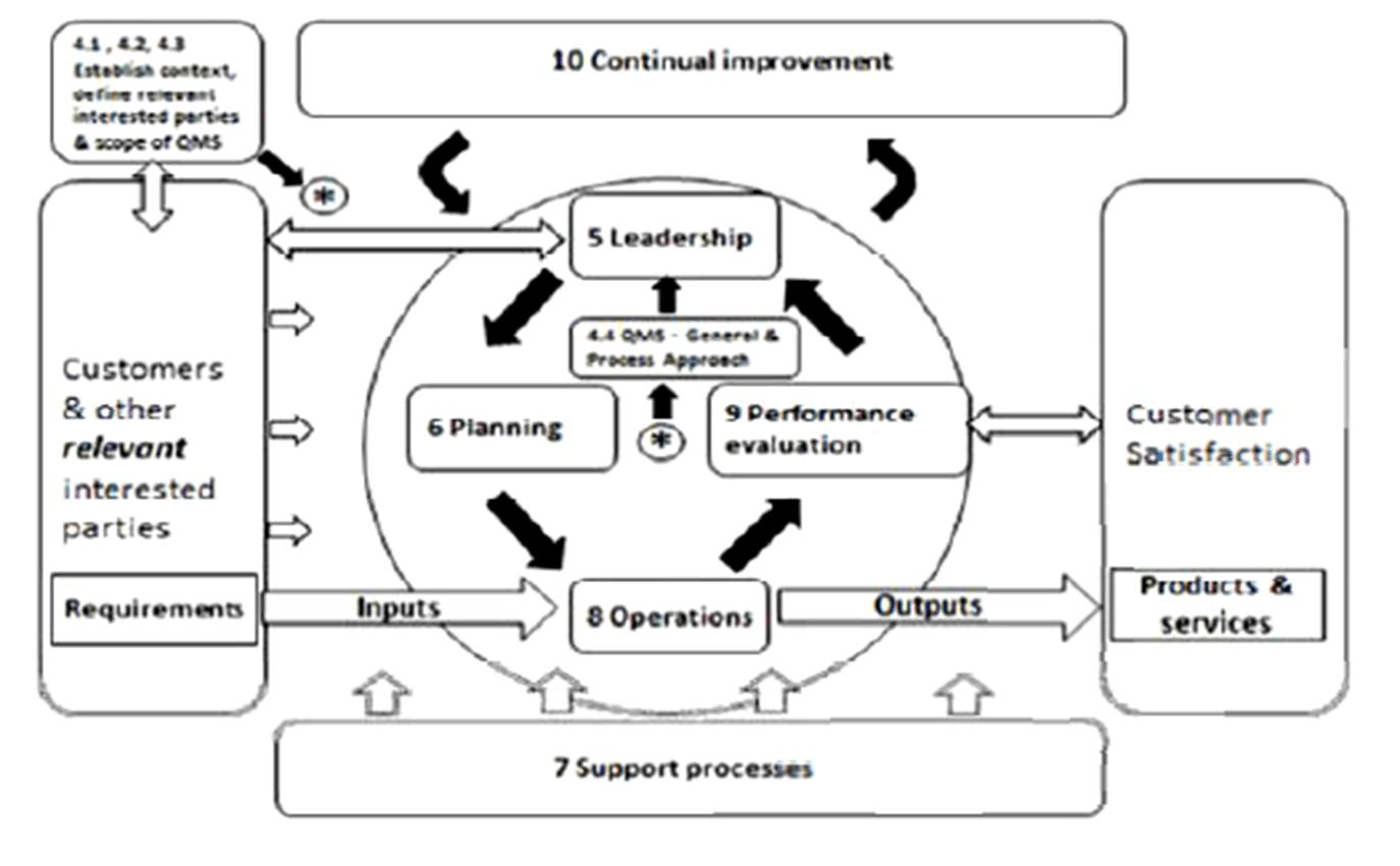 hight resolution of iso 9001 2008 process flow diagram loan origination
