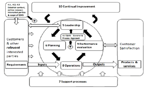 small resolution of iso 9001 2008 process flow diagram loan origination