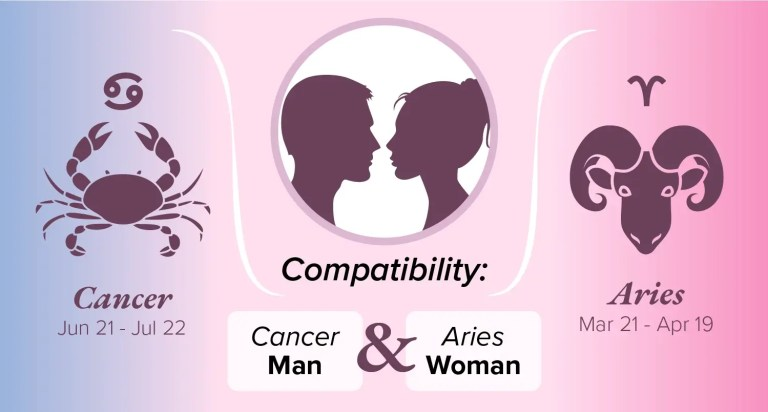 Aries and Cancer - Zodiac Compatibility