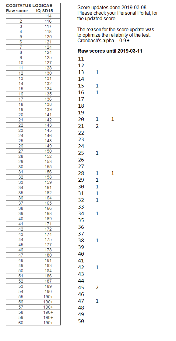 IQexams.net