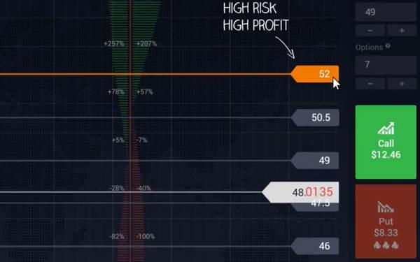 Hög Risk hög vinst på IQ OPTION