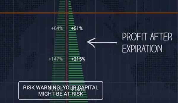 Profit after expiration classic options