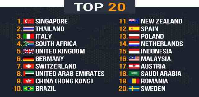 Top 20 countries to work with