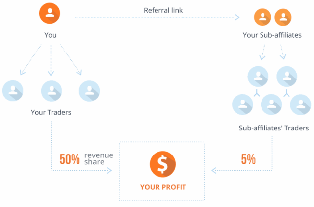 Referral chart for iqoption partner program