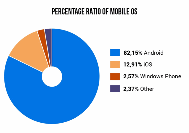 Percentage ratio of mobile OS