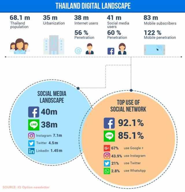 thailand digital landscape