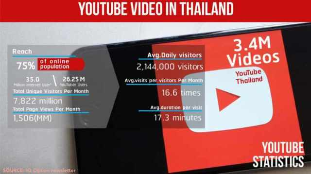 youtube video in thailand